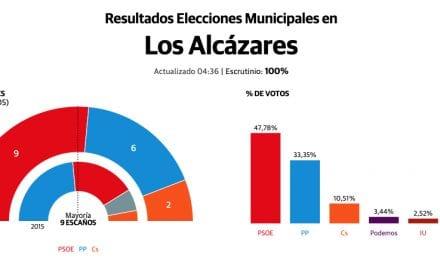 El PSOE logra mayoría absoluta en Los Alcázares