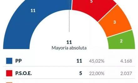 El Partido Popular revalida la mayoría absoluta en San Pedro del Pinatar con 11 concejales y el 45,02% de los votos