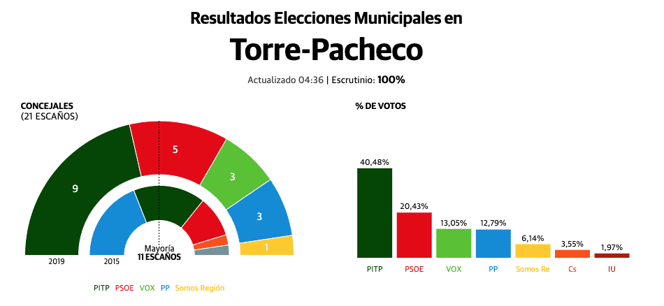 Los independientes (PITP) consiguen ser la fuerza más votada en Torre Pacheco