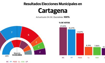 Movimiento Ciudadano gana las elecciones en Cartagena – La Manga de Mar Menor y pretende gobernar en minoría