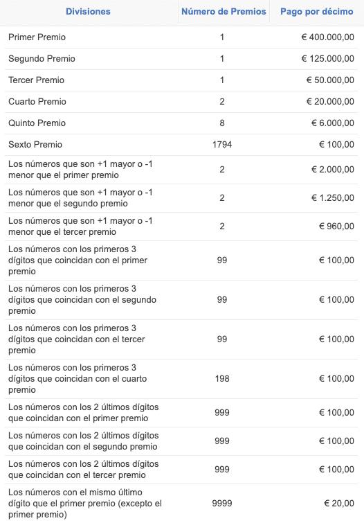 Listado de los premios de Loteria de Navidad