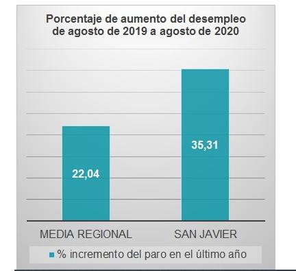 Porcentaje de aumento de desempleo en San Javier de agosto 2019 a agosto 2020