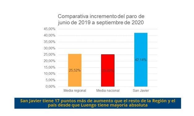 """El PSOE San Javier denuncia que """"el paro ha crecido en el municipio más de un 42% desde que José Miguel Luengo tiene mayoría absoluta"""""""