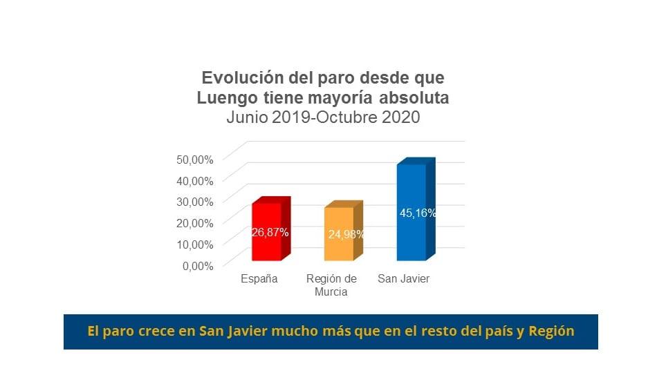 """El PSOE San Javier advierte que """"el paro vuelve a crecer en el municipio por encima de la media regional y nacional"""""""