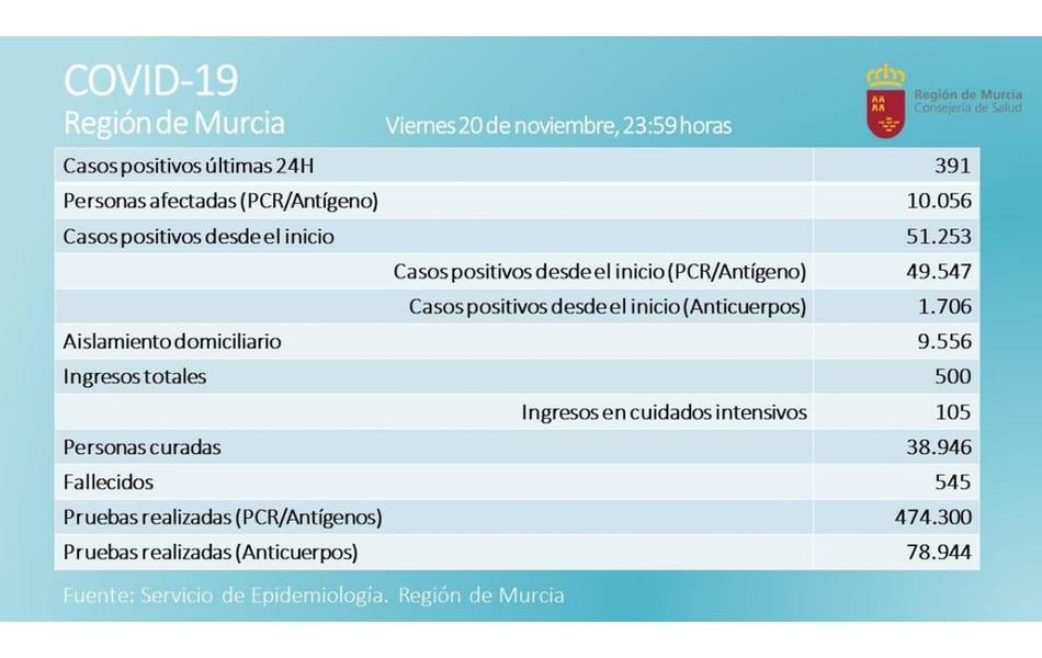La Región de Murcia suma otros 12 fallecidos en un día, uno de ellos de solamente 41 años